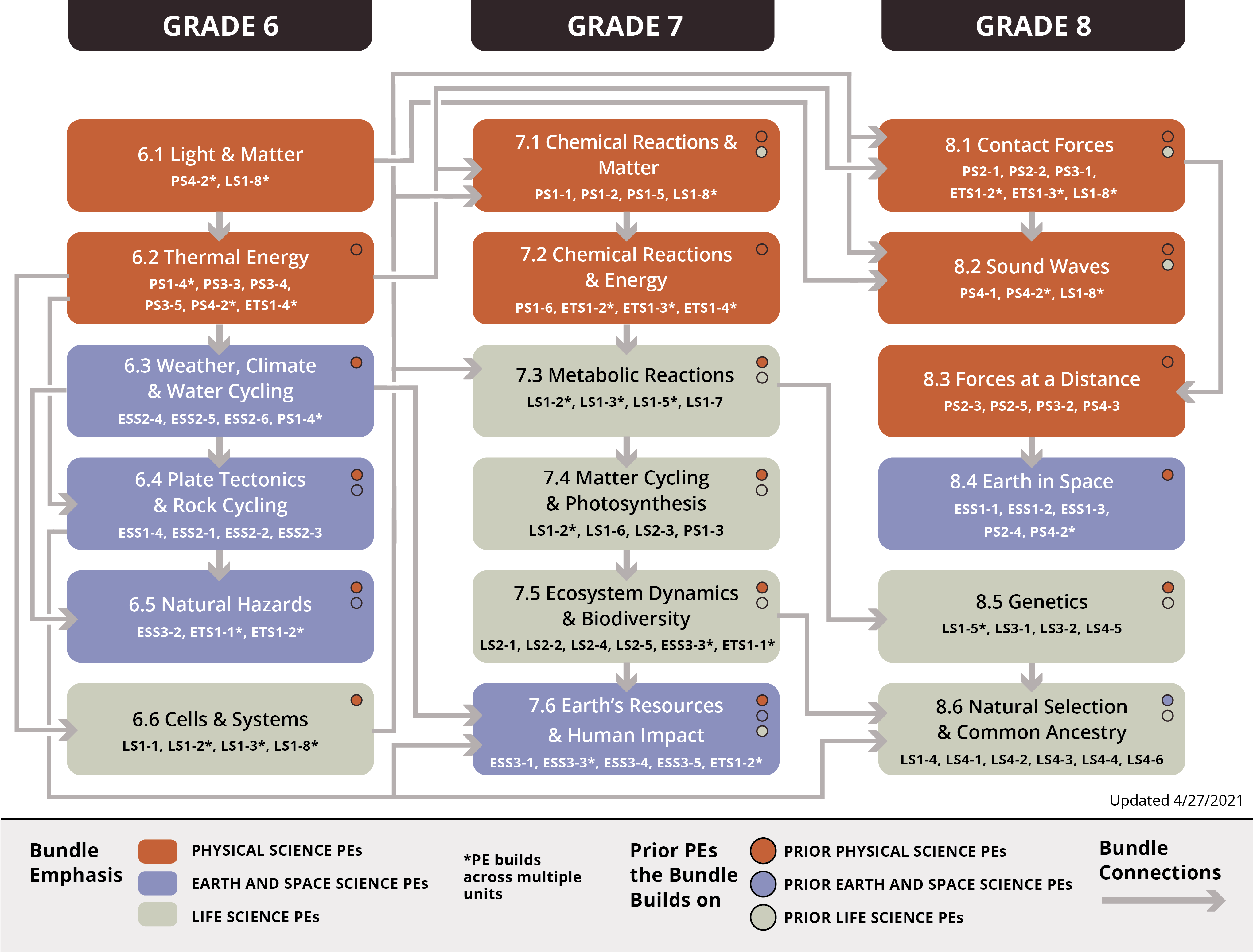 Flow chart representing the middle school Scope and Sequence Graph 2021-04-27